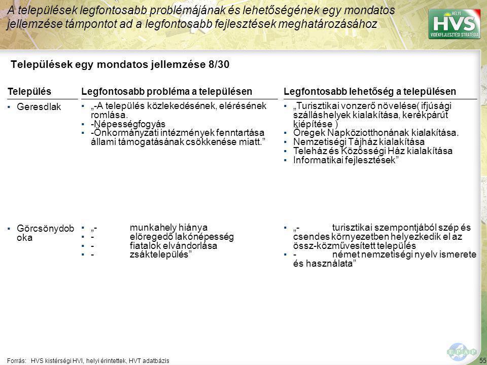 """55 Települések egy mondatos jellemzése 8/30 A települések legfontosabb problémájának és lehetőségének egy mondatos jellemzése támpontot ad a legfontosabb fejlesztések meghatározásához Forrás:HVS kistérségi HVI, helyi érintettek, HVT adatbázis TelepülésLegfontosabb probléma a településen ▪Geresdlak ▪""""-A település közlekedésének, elérésének romlása."""