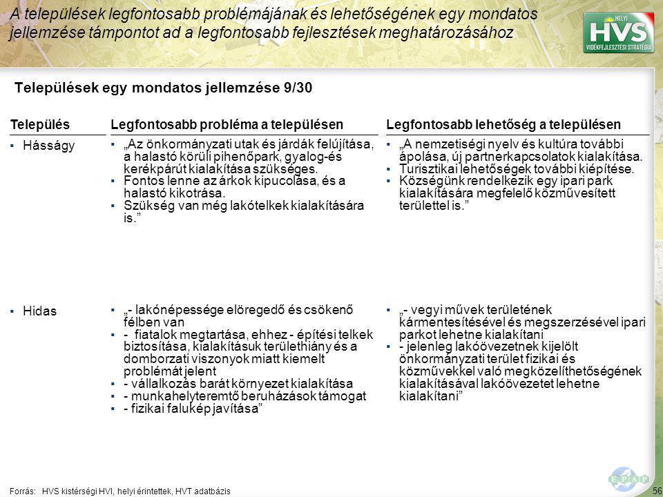 """56 Települések egy mondatos jellemzése 9/30 A települések legfontosabb problémájának és lehetőségének egy mondatos jellemzése támpontot ad a legfontosabb fejlesztések meghatározásához Forrás:HVS kistérségi HVI, helyi érintettek, HVT adatbázis TelepülésLegfontosabb probléma a településen ▪Hásságy ▪""""Az önkormányzati utak és járdák felújítása, a halastó körüli pihenőpark, gyalog-és kerékpárút kialakítása szükséges."""