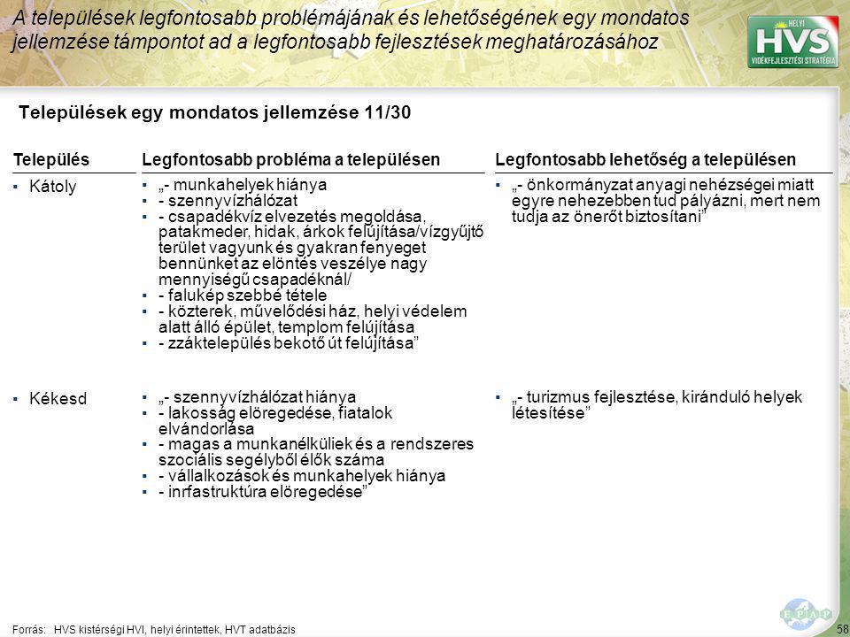 """58 Települések egy mondatos jellemzése 11/30 A települések legfontosabb problémájának és lehetőségének egy mondatos jellemzése támpontot ad a legfontosabb fejlesztések meghatározásához Forrás:HVS kistérségi HVI, helyi érintettek, HVT adatbázis TelepülésLegfontosabb probléma a településen ▪Kátoly ▪""""- munkahelyek hiánya ▪- szennyvízhálózat ▪- csapadékvíz elvezetés megoldása, patakmeder, hidak, árkok felújítása/vízgyűjtő terület vagyunk és gyakran fenyeget bennünket az elöntés veszélye nagy mennyiségű csapadéknál/ ▪- falukép szebbé tétele ▪- közterek, művelődési ház, helyi védelem alatt álló épület, templom felújítása ▪- zzáktelepülés bekotő út felújítása ▪Kékesd ▪""""- szennyvízhálózat hiánya ▪- lakosság elöregedése, fiatalok elvándorlása ▪- magas a munkanélküliek és a rendszeres szociális segélyből élők száma ▪- vállalkozások és munkahelyek hiánya ▪- inrfastruktúra elöregedése Legfontosabb lehetőség a településen ▪""""- önkormányzat anyagi nehézségei miatt egyre nehezebben tud pályázni, mert nem tudja az önerőt biztosítani ▪""""- turizmus fejlesztése, kiránduló helyek létesítése"""