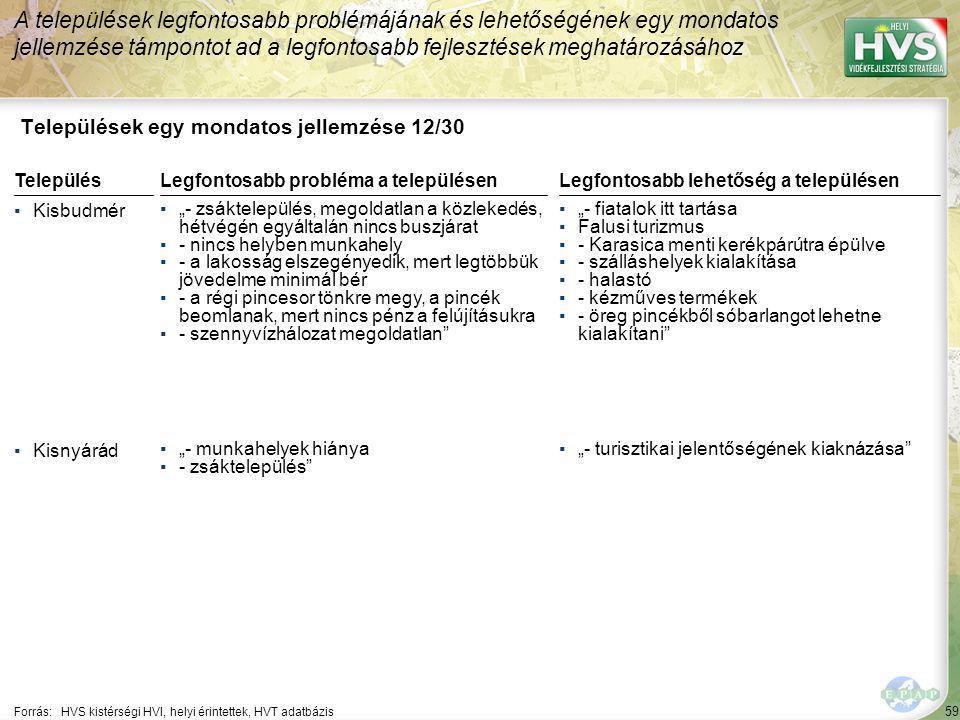 """59 Települések egy mondatos jellemzése 12/30 A települések legfontosabb problémájának és lehetőségének egy mondatos jellemzése támpontot ad a legfontosabb fejlesztések meghatározásához Forrás:HVS kistérségi HVI, helyi érintettek, HVT adatbázis TelepülésLegfontosabb probléma a településen ▪Kisbudmér ▪""""- zsáktelepülés, megoldatlan a közlekedés, hétvégén egyáltalán nincs buszjárat ▪- nincs helyben munkahely ▪- a lakosság elszegényedik, mert legtöbbük jövedelme minimál bér ▪- a régi pincesor tönkre megy, a pincék beomlanak, mert nincs pénz a felújításukra ▪- szennyvízhálozat megoldatlan ▪Kisnyárád ▪""""- munkahelyek hiánya ▪- zsáktelepülés Legfontosabb lehetőség a településen ▪""""- fiatalok itt tartása ▪Falusi turizmus ▪- Karasica menti kerékpárútra épülve ▪- szálláshelyek kialakítása ▪- halastó ▪- kézműves termékek ▪- öreg pincékből sóbarlangot lehetne kialakítani ▪""""- turisztikai jelentőségének kiaknázása"""