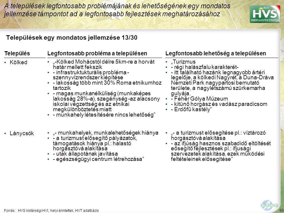 """60 Települések egy mondatos jellemzése 13/30 A települések legfontosabb problémájának és lehetőségének egy mondatos jellemzése támpontot ad a legfontosabb fejlesztések meghatározásához Forrás:HVS kistérségi HVI, helyi érintettek, HVT adatbázis TelepülésLegfontosabb probléma a településen ▪Kölked ▪""""-Kölked Mohácstól délre 5km-re a horvát határ mellett fekszik ▪- infrastruktukturális probléma - szennyvízrendszer kiépítése ▪- lakosság több mint 30% Roma etnikumhoz tartozik ▪- magas munkanélküliség (munkaképes lakosság 28%-a), szegénység -az alacsony iskolai végzettség és az etnikai megkülönböztetés miatt ▪- munkahely létesítésére nincs lehetőség ▪Lánycsók ▪""""- munkahelyek, munkalehetőségek hiánya ▪- a turizmust elősegítő pályázatok, támogatások hiánya pl.: halastó horgásztóvá alakítása ▪- utak állapotának javítása ▪- egészségügyi centrum létrehozása Legfontosabb lehetőség a településen ▪""""Turizmus ▪- régi halászfalu karakterét- ▪- itt található hazánk legnagyobb ártéri legelője, a kölkedi Nagyrét, a Duna-Dráva Nemzeti Park nagypartosi bemutató területe, a nagylétszámú szürkemarha gulyája."""