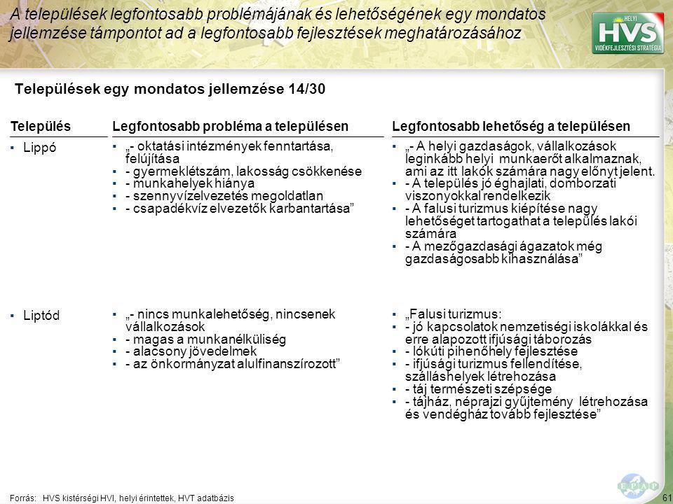 """61 Települések egy mondatos jellemzése 14/30 A települések legfontosabb problémájának és lehetőségének egy mondatos jellemzése támpontot ad a legfontosabb fejlesztések meghatározásához Forrás:HVS kistérségi HVI, helyi érintettek, HVT adatbázis TelepülésLegfontosabb probléma a településen ▪Lippó ▪""""- oktatási intézmények fenntartása, felújítása ▪- gyermeklétszám, lakosság csökkenése ▪- munkahelyek hiánya ▪- szennyvízelvezetés megoldatlan ▪- csapadékvíz elvezetők karbantartása ▪Liptód ▪""""- nincs munkalehetőség, nincsenek vállalkozások ▪- magas a munkanélküliség ▪- alacsony jövedelmek ▪- az önkormányzat alulfinanszírozott Legfontosabb lehetőség a településen ▪""""- A helyi gazdaságok, vállalkozások leginkább helyi munkaerőt alkalmaznak, ami az itt lakók számára nagy előnyt jelent."""