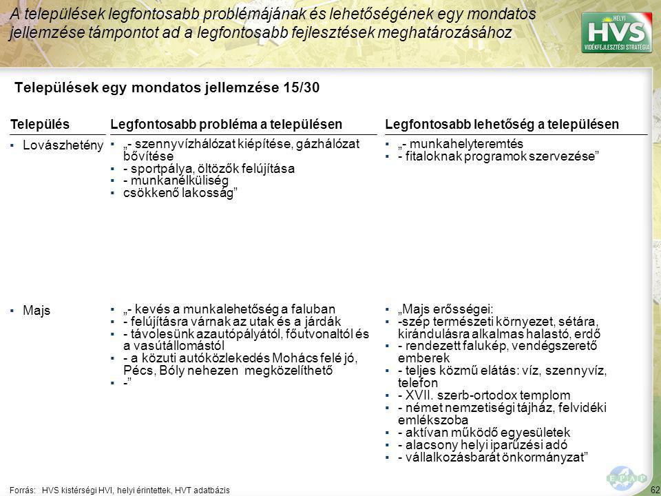 """62 Települések egy mondatos jellemzése 15/30 A települések legfontosabb problémájának és lehetőségének egy mondatos jellemzése támpontot ad a legfontosabb fejlesztések meghatározásához Forrás:HVS kistérségi HVI, helyi érintettek, HVT adatbázis TelepülésLegfontosabb probléma a településen ▪Lovászhetény ▪""""- szennyvízhálózat kiépítése, gázhálózat bővítése ▪- sportpálya, öltözők felújítása ▪- munkanélküliség ▪csökkenő lakosság ▪Majs ▪""""- kevés a munkalehetőség a faluban ▪- felújításra várnak az utak és a járdák ▪- távolesünk azautópályától, főutvonaltól és a vasútállomástól ▪- a közuti autóközlekedés Mohács felé jó, Pécs, Bóly nehezen megközelíthető ▪- Legfontosabb lehetőség a településen ▪""""- munkahelyteremtés ▪- fitaloknak programok szervezése ▪""""Majs erősségei: ▪-szép természeti környezet, sétára, kirándulásra alkalmas halastó, erdő ▪- rendezett falukép, vendégszerető emberek ▪- teljes közmű elátás: víz, szennyvíz, telefon ▪- XVII."""