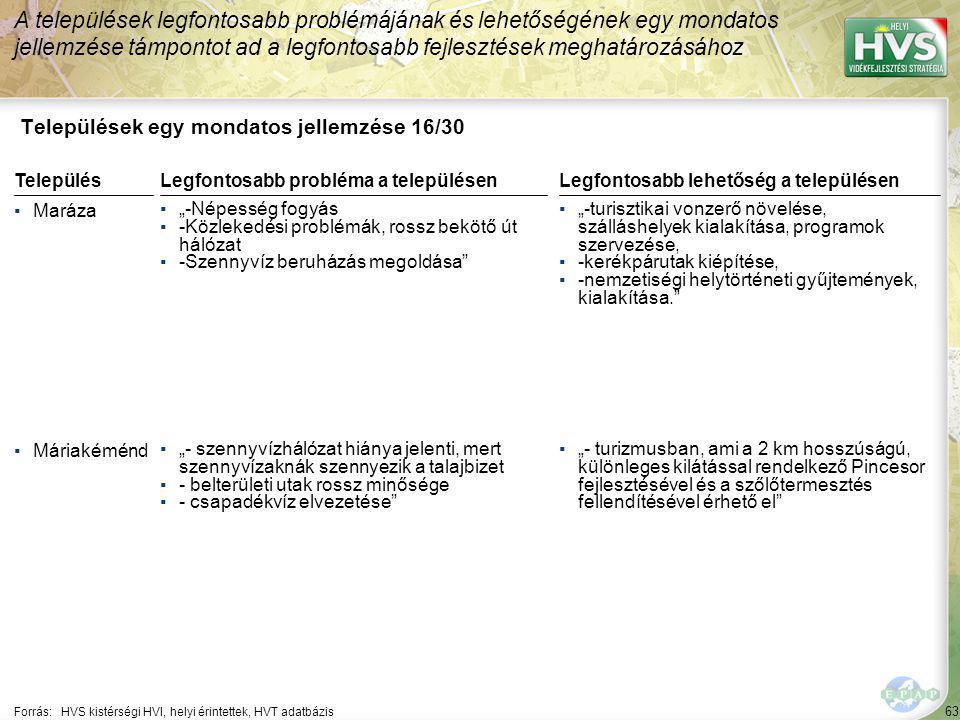 """63 Települések egy mondatos jellemzése 16/30 A települések legfontosabb problémájának és lehetőségének egy mondatos jellemzése támpontot ad a legfontosabb fejlesztések meghatározásához Forrás:HVS kistérségi HVI, helyi érintettek, HVT adatbázis TelepülésLegfontosabb probléma a településen ▪Maráza ▪""""-Népesség fogyás ▪-Közlekedési problémák, rossz bekötő út hálózat ▪-Szennyvíz beruházás megoldása ▪Máriakéménd ▪""""- szennyvízhálózat hiánya jelenti, mert szennyvízaknák szennyezik a talajbizet ▪- belterületi utak rossz minősége ▪- csapadékvíz elvezetése Legfontosabb lehetőség a településen ▪""""-turisztikai vonzerő növelése, szálláshelyek kialakítása, programok szervezése, ▪-kerékpárutak kiépítése, ▪-nemzetiségi helytörténeti gyűjtemények, kialakítása. ▪""""- turizmusban, ami a 2 km hosszúságú, különleges kilátással rendelkező Pincesor fejlesztésével és a szőlőtermesztés fellendítésével érhető el"""