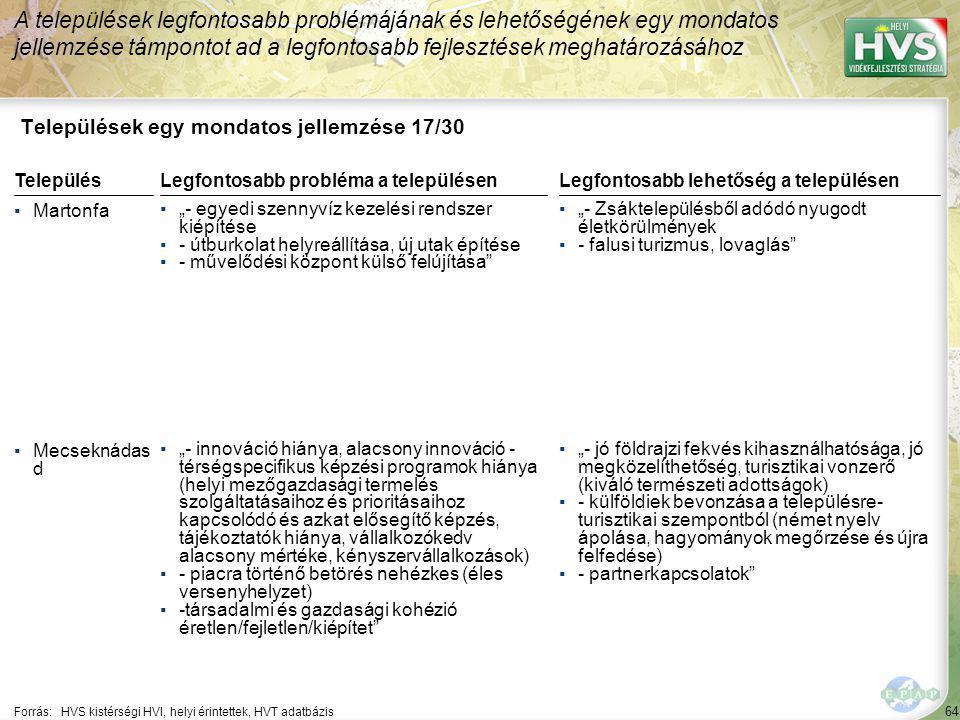 """64 Települések egy mondatos jellemzése 17/30 A települések legfontosabb problémájának és lehetőségének egy mondatos jellemzése támpontot ad a legfontosabb fejlesztések meghatározásához Forrás:HVS kistérségi HVI, helyi érintettek, HVT adatbázis TelepülésLegfontosabb probléma a településen ▪Martonfa ▪""""- egyedi szennyvíz kezelési rendszer kiépítése ▪- útburkolat helyreállítása, új utak építése ▪- művelődési központ külső felújítása ▪Mecseknádas d ▪""""- innováció hiánya, alacsony innováció - térségspecifikus képzési programok hiánya (helyi mezőgazdasági termelés szolgáltatásaihoz és prioritásaihoz kapcsolódó és azkat elősegítő képzés, tájékoztatók hiánya, vállalkozókedv alacsony mértéke, kényszervállalkozások) ▪- piacra történő betörés nehézkes (éles versenyhelyzet) ▪-társadalmi és gazdasági kohézió éretlen/fejletlen/kiépítet Legfontosabb lehetőség a településen ▪""""- Zsáktelepülésből adódó nyugodt életkörülmények ▪- falusi turizmus, lovaglás ▪""""- jó földrajzi fekvés kihasználhatósága, jó megközelíthetőség, turisztikai vonzerő (kiváló természeti adottságok) ▪- külföldiek bevonzása a településre- turisztikai szempontból (német nyelv ápolása, hagyományok megőrzése és újra felfedése) ▪- partnerkapcsolatok"""