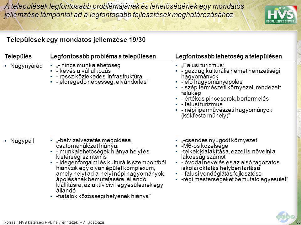 """66 Települések egy mondatos jellemzése 19/30 A települések legfontosabb problémájának és lehetőségének egy mondatos jellemzése támpontot ad a legfontosabb fejlesztések meghatározásához Forrás:HVS kistérségi HVI, helyi érintettek, HVT adatbázis TelepülésLegfontosabb probléma a településen ▪Nagynyárád ▪""""- nincs munkalehetőség ▪- kevés a vállalkozás ▪- rossz közlekedési infrastruktúra ▪- elöregedő népesség, elvándorlás ▪Nagypall ▪""""-belvízelvezetés megoldása, csatornahálózat hiánya."""