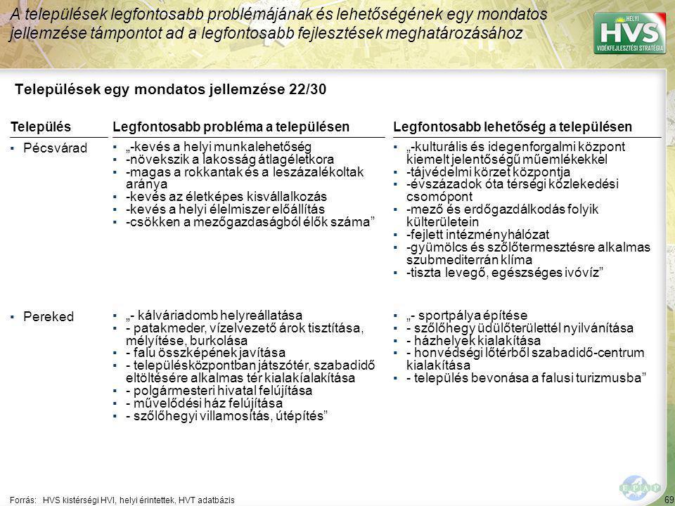"""69 Települések egy mondatos jellemzése 22/30 A települések legfontosabb problémájának és lehetőségének egy mondatos jellemzése támpontot ad a legfontosabb fejlesztések meghatározásához Forrás:HVS kistérségi HVI, helyi érintettek, HVT adatbázis TelepülésLegfontosabb probléma a településen ▪Pécsvárad ▪""""-kevés a helyi munkalehetőség ▪-növekszik a lakosság átlagéletkora ▪-magas a rokkantak és a leszázalékoltak aránya ▪-kevés az életképes kisvállalkozás ▪-kevés a helyi élelmiszer előállítás ▪-csökken a mezőgazdaságból élők száma ▪Pereked ▪""""- kálváriadomb helyreállatása ▪- patakmeder, vízelvezető árok tisztítása, mélyítése, burkolása ▪- falu összképének javítása ▪- településközpontban játszótér, szabadidő eltöltésére alkalmas tér kialakíalakítása ▪- polgármesteri hivatal felújítása ▪- művelődési ház felújítása ▪- szőlőhegyi villamosítás, útépítés Legfontosabb lehetőség a településen ▪""""-kulturális és idegenforgalmi központ kiemelt jelentőségű műemlékekkel ▪-tájvédelmi körzet központja ▪-évszázadok óta térségi közlekedési csomópont ▪-mező és erdőgazdálkodás folyik külterületein ▪-fejlett intézményhálózat ▪-gyümölcs és szőlőtermesztésre alkalmas szubmediterrán klíma ▪-tiszta levegő, egészséges ivóvíz ▪""""- sportpálya építése ▪- szőlőhegy üdülőterülettél nyilvánítása ▪- házhelyek kialakítása ▪- honvédségi lőtérből szabadidő-centrum kialakítása ▪- település bevonása a falusi turizmusba"""