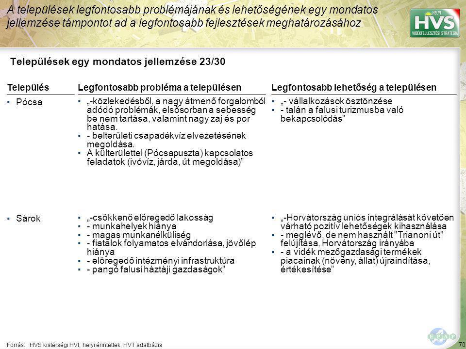 """70 Települések egy mondatos jellemzése 23/30 A települések legfontosabb problémájának és lehetőségének egy mondatos jellemzése támpontot ad a legfontosabb fejlesztések meghatározásához Forrás:HVS kistérségi HVI, helyi érintettek, HVT adatbázis TelepülésLegfontosabb probléma a településen ▪Pócsa ▪""""-közlekedésből, a nagy átmenő forgalomból adódó problémák, elsősorban a sebesség be nem tartása, valamint nagy zaj és por hatása."""