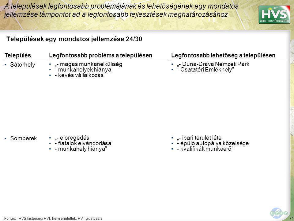"""71 Települések egy mondatos jellemzése 24/30 A települések legfontosabb problémájának és lehetőségének egy mondatos jellemzése támpontot ad a legfontosabb fejlesztések meghatározásához Forrás:HVS kistérségi HVI, helyi érintettek, HVT adatbázis TelepülésLegfontosabb probléma a településen ▪Sátorhely ▪""""- magas munkanélküliség ▪- munkahelyek hiánya ▪- kevés vállalkozás ▪Somberek ▪""""- elöregedés ▪- fiatalok elvándorlása ▪- munkahely hiánya Legfontosabb lehetőség a településen ▪""""- Duna-Dráva Nemzeti Park ▪- Csatatéri Emlékhely ▪""""- ipari terület léte ▪- épülő autópálya közelsége ▪- kvalifikált munkaerő"""