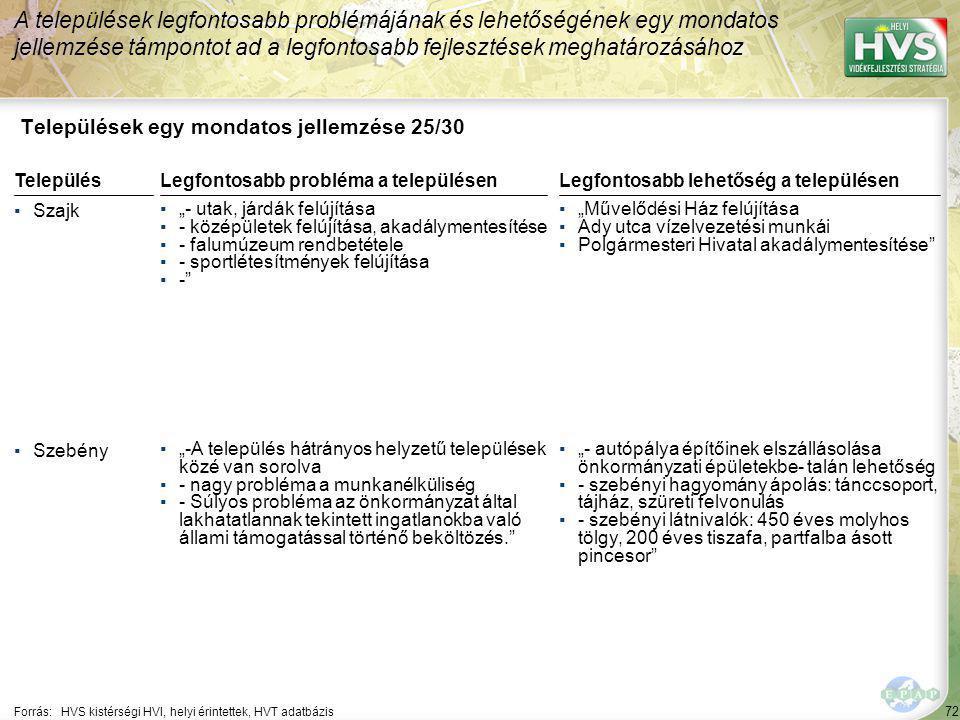 """72 Települések egy mondatos jellemzése 25/30 A települések legfontosabb problémájának és lehetőségének egy mondatos jellemzése támpontot ad a legfontosabb fejlesztések meghatározásához Forrás:HVS kistérségi HVI, helyi érintettek, HVT adatbázis TelepülésLegfontosabb probléma a településen ▪Szajk ▪""""- utak, járdák felújítása ▪- középületek felújítása, akadálymentesítése ▪- falumúzeum rendbetétele ▪- sportlétesítmények felújítása ▪- ▪Szebény ▪""""-A település hátrányos helyzetű települések közé van sorolva ▪- nagy probléma a munkanélküliség ▪- Súlyos probléma az önkormányzat által lakhatatlannak tekintett ingatlanokba való állami támogatással történő beköltözés. Legfontosabb lehetőség a településen ▪""""Művelődési Ház felújítása ▪Ady utca vízelvezetési munkái ▪Polgármesteri Hivatal akadálymentesítése ▪""""- autópálya építőinek elszállásolása önkormányzati épületekbe- talán lehetőség ▪- szebényi hagyomány ápolás: tánccsoport, tájház, szüreti felvonulás ▪- szebényi látnivalók: 450 éves molyhos tölgy, 200 éves tiszafa, partfalba ásott pincesor"""