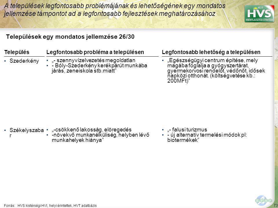 """73 Települések egy mondatos jellemzése 26/30 A települések legfontosabb problémájának és lehetőségének egy mondatos jellemzése támpontot ad a legfontosabb fejlesztések meghatározásához Forrás:HVS kistérségi HVI, helyi érintettek, HVT adatbázis TelepülésLegfontosabb probléma a településen ▪Szederkény ▪""""- szennyvízelvezetés megoldatlan ▪- Bóly-Szederkény kerékpárút munkába járás, zeneiskola stb.miatt ▪Székelyszaba r ▪""""-csökkenő lakosság, elöregedés ▪-növekvő munkanélküliség, helyben lévő munkahelyek hiánya Legfontosabb lehetőség a településen ▪""""Egészségügyi centrum építése, mely magába foglalja a gyógyszertárat, gyermekorvosi rendelőt, védőnőt, idősek napközi otthonát."""