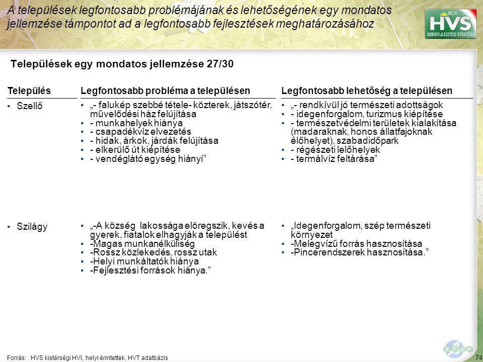 """74 Települések egy mondatos jellemzése 27/30 A települések legfontosabb problémájának és lehetőségének egy mondatos jellemzése támpontot ad a legfontosabb fejlesztések meghatározásához Forrás:HVS kistérségi HVI, helyi érintettek, HVT adatbázis TelepülésLegfontosabb probléma a településen ▪Szellő ▪""""- falukép szebbé tétele- közterek, játszótér, művelődési ház felújítása ▪- munkahelyek hiánya ▪- csapadékvíz elvezetés ▪- hidak, árkok, járdák felújítása ▪- elkerülő út kiépítése ▪- vendéglátó egység hiányí ▪Szilágy ▪""""-A község lakossága elöregszik, kevés a gyerek, fiatalok elhagyják a települést ▪-Magas munkanélküliség ▪-Rossz közlekedés, rossz utak ▪-Helyi munkáltatók hiánya ▪-Fejlesztési források hiánya. Legfontosabb lehetőség a településen ▪""""- rendkívül jó természeti adottságok ▪- idegenforgalom, turizmus kiépítése ▪- természetvédelmi területek kialakítása (madaraknak, honos állatfajoknak élőhelyet), szabadidőpark ▪- régészeti lelőhelyek ▪- termálvíz feltárása ▪""""Idegenforgalom, szép természeti környezet ▪-Melegvízű forrás hasznosítása ▪-Pincerendszerek hasznosítása."""