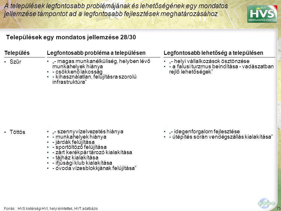 """75 Települések egy mondatos jellemzése 28/30 A települések legfontosabb problémájának és lehetőségének egy mondatos jellemzése támpontot ad a legfontosabb fejlesztések meghatározásához Forrás:HVS kistérségi HVI, helyi érintettek, HVT adatbázis TelepülésLegfontosabb probléma a településen ▪Szűr ▪""""- magas munkanélküliség, helyben lévő munkahelyek hiánya ▪- csökkenő lakosság ▪- kihasználatlan, felújításra szorolú infrastruktúra ▪Töttös ▪""""- szennyvízelvezetés hiánya ▪- munkahelyek hiánya ▪- járdák felújítása ▪- sportöltöző felújítása ▪- zárt kerékpár tározó kialakítása ▪- tájház kialakítása ▪- ifjúsági klub kialakítása ▪- óvoda vízesblokkjának felújítása Legfontosabb lehetőség a településen ▪""""- helyi vállalkozások ösztönzése ▪- a falusi turzmus beindítása - vadászatban rejlő lehetőségek ▪""""- idegenforgalom fejlesztése ▪- útépítés során vendégszállás kialakítása"""