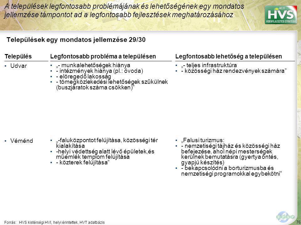 """76 Települések egy mondatos jellemzése 29/30 A települések legfontosabb problémájának és lehetőségének egy mondatos jellemzése támpontot ad a legfontosabb fejlesztések meghatározásához Forrás:HVS kistérségi HVI, helyi érintettek, HVT adatbázis TelepülésLegfontosabb probléma a településen ▪Udvar ▪""""- munkalehetőségek hiánya ▪- intézmények hiánya (pl.: óvoda) ▪- elöregedő lakosság ▪- tömegközlekedési lehetőségek szűkülnek (buszjáratok száma csökken) ▪Véménd ▪""""-faluközpontot felújítása, közösségi tér kialakítása ▪-helyi védettség alatt lévő épületek,és műemlék templom felújítása ▪- közterek felújítása Legfontosabb lehetőség a településen ▪""""- teljes infrastruktúra ▪- közösségi ház rendezvények számára ▪""""Falusi turizmus: ▪- nemzetiségi tájház és közösségi ház befejezése, ahol népi mesterségek kerülnek bemutatásra (gyertya öntés, gyapjú készítés) ▪- bekapcsolódni a borturizmusba és nemzetiségi programokkal egybekötni"""