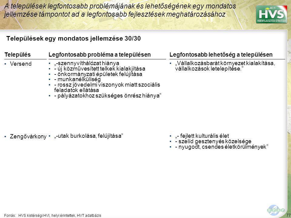 """77 Települések egy mondatos jellemzése 30/30 A települések legfontosabb problémájának és lehetőségének egy mondatos jellemzése támpontot ad a legfontosabb fejlesztések meghatározásához Forrás:HVS kistérségi HVI, helyi érintettek, HVT adatbázis TelepülésLegfontosabb probléma a településen ▪Versend ▪""""-szennyvíthálózat hiánya ▪- új közművesített telkek kialakjítása ▪- önkormányzati épületek felújítása ▪- munkanélküliség ▪- rossz jövedelmi viszonyok miatt szociális feladatok ellátása ▪- pályázatokhoz szükséges önrész hiánya ▪Zengővárkony ▪""""-utak burkolása, felújítása Legfontosabb lehetőség a településen ▪""""Vállalkozásbarát környezet kialakítása, vállalkozások letelepítése. ▪""""- fejlett kulturális élet ▪- szelíd gesztenyés közelsége ▪- nyugodt, csendes életkörülmények"""