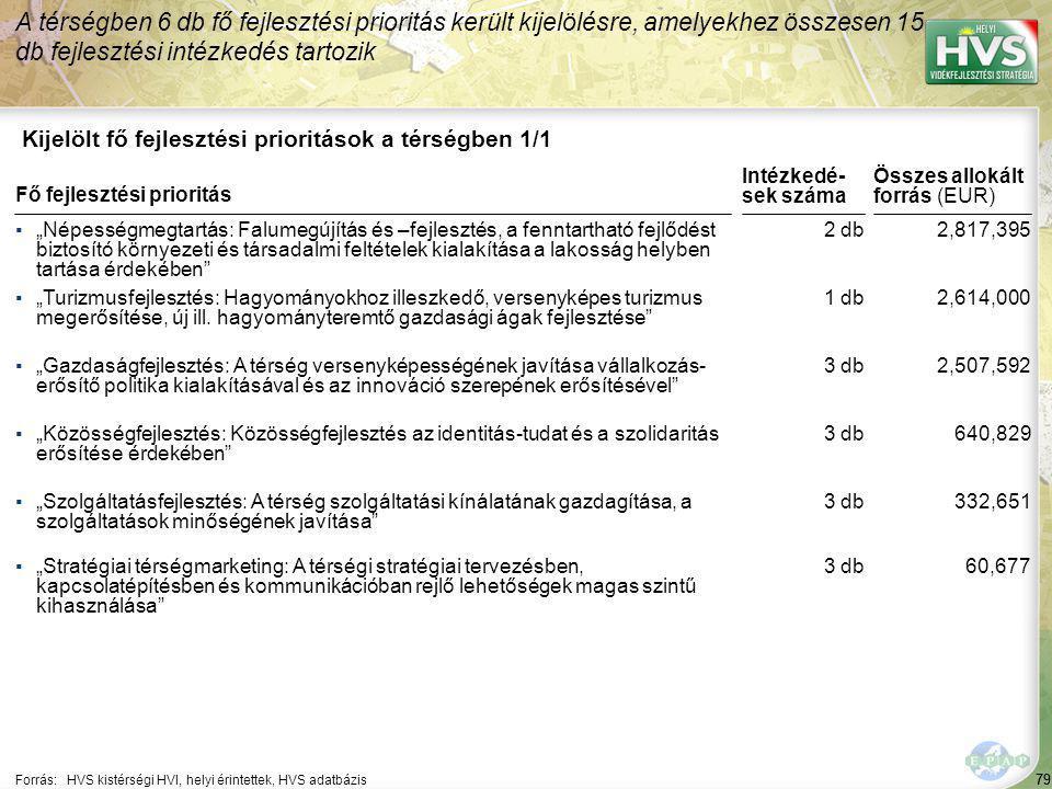 """79 Kijelölt fő fejlesztési prioritások a térségben 1/1 A térségben 6 db fő fejlesztési prioritás került kijelölésre, amelyekhez összesen 15 db fejlesztési intézkedés tartozik Forrás:HVS kistérségi HVI, helyi érintettek, HVS adatbázis ▪""""Népességmegtartás: Falumegújítás és –fejlesztés, a fenntartható fejlődést biztosító környezeti és társadalmi feltételek kialakítása a lakosság helyben tartása érdekében ▪""""Turizmusfejlesztés: Hagyományokhoz illeszkedő, versenyképes turizmus megerősítése, új ill."""
