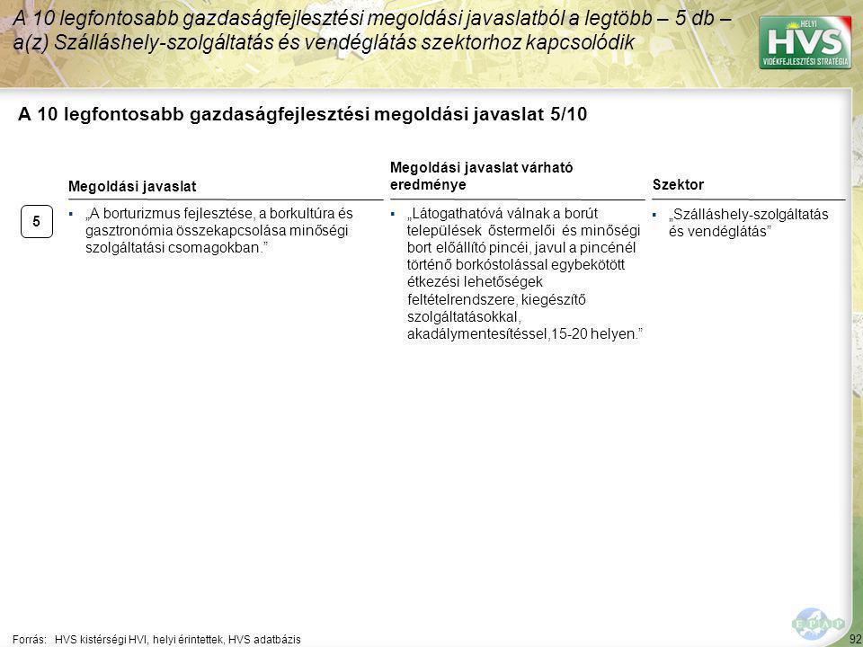 """92 A 10 legfontosabb gazdaságfejlesztési megoldási javaslat 5/10 Forrás:HVS kistérségi HVI, helyi érintettek, HVS adatbázis Szektor ▪""""Szálláshely-szolgáltatás és vendéglátás A 10 legfontosabb gazdaságfejlesztési megoldási javaslatból a legtöbb – 5 db – a(z) Szálláshely-szolgáltatás és vendéglátás szektorhoz kapcsolódik 5 ▪""""A borturizmus fejlesztése, a borkultúra és gasztronómia összekapcsolása minőségi szolgáltatási csomagokban. Megoldási javaslat Megoldási javaslat várható eredménye ▪""""Látogathatóvá válnak a borút települések őstermelői és minőségi bort előállító pincéi, javul a pincénél történő borkóstolással egybekötött étkezési lehetőségek feltételrendszere, kiegészítő szolgáltatásokkal, akadálymentesítéssel,15-20 helyen."""