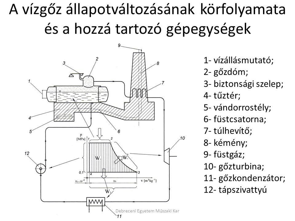 1- vízállásmutató; 2- gőzdóm; 3- biztonsági szelep; 4- tűztér; 5- vándorrostély; 6- füstcsatorna; 7- túlhevítő; 8- kémény; 9- füstgáz; 10- gőzturbina;