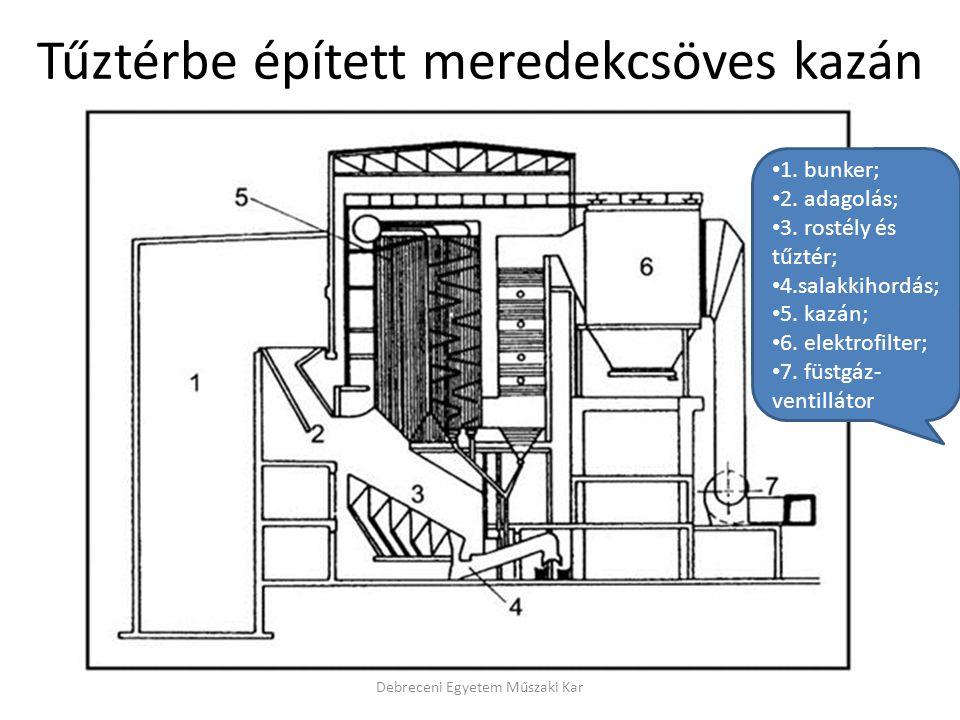 Debreceni Egyetem Műszaki Kar Tűztérbe épített meredekcsöves kazán 1. bunker; 2. adagolás; 3. rostély és tűztér; 4.salakkihordás; 5. kazán; 6. elektro