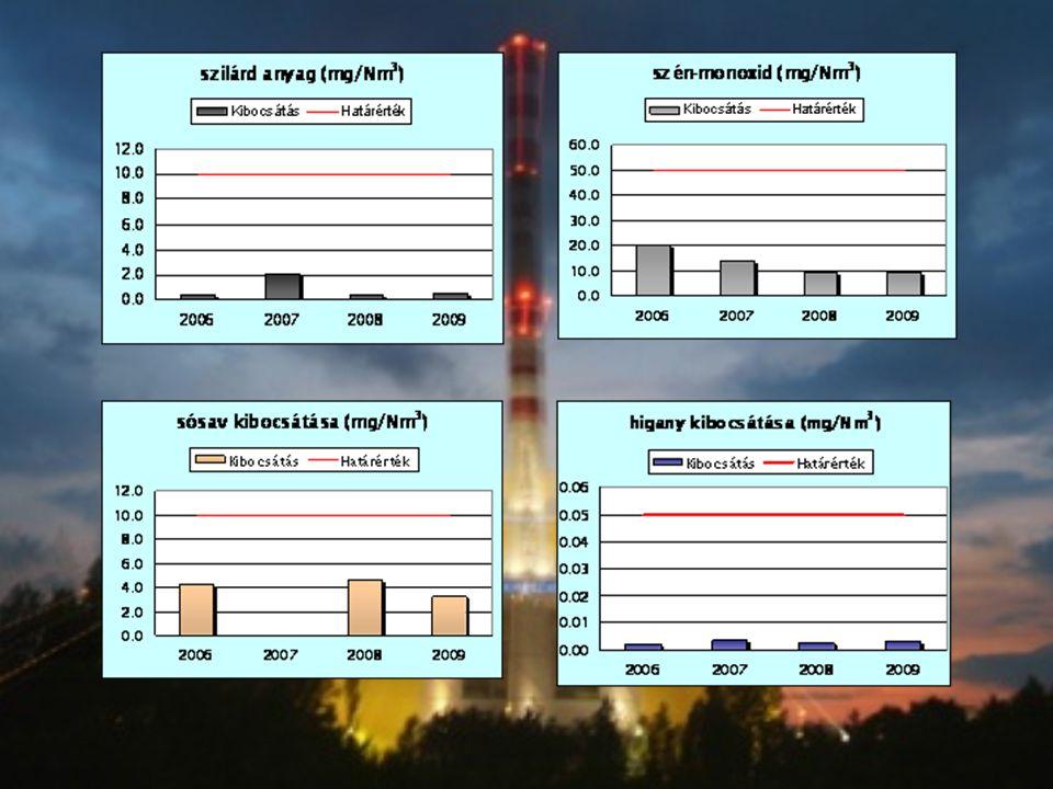 Légszennyező anyagMért értékek éves átlagok - (μg/Nm³) 24 órás egészségügyi határértékek (μg/Nm³) Kén-dioxid(t)2,25125,0 Nitrogén-oxidok46,34150,0 Szén-monoxid460,005000,0 Szilárd anyagok27,8150,0 Sósav0,00- Nehézfémek0,01-