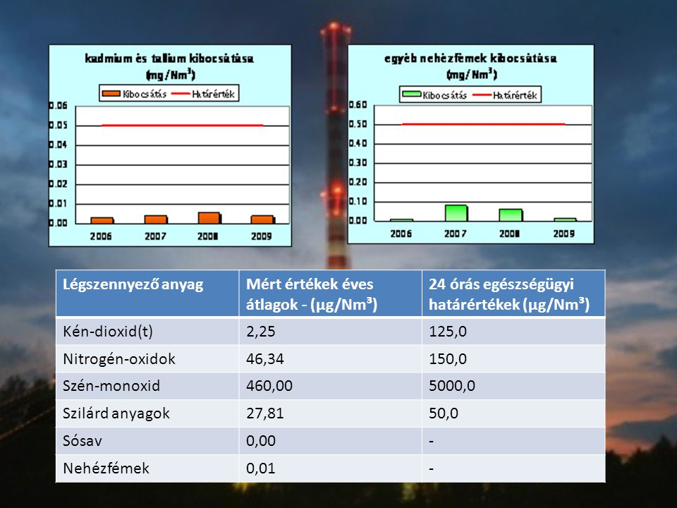 Légszennyező anyagMért értékek éves átlagok - (μg/Nm³) 24 órás egészségügyi határértékek (μg/Nm³) Kén-dioxid(t)2,25125,0 Nitrogén-oxidok46,34150,0 Szé