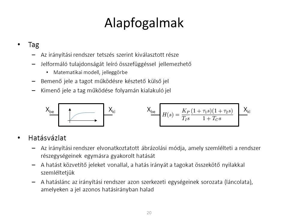 Alapfogalmak Tag – Az irányítási rendszer tetszés szerint kiválasztott része – Jelformáló tulajdonságát leíró összefüggéssel jellemezhető Matematikai modell, jelleggörbe – Bemenő jele a tagot működésre késztető külső jel – Kimenő jele a tag működése folyamán kialakuló jel Hatásvázlat – Az irányítási rendszer elvonatkoztatott ábrázolási módja, amely szemlélteti a rendszer részegységeinek egymásra gyakorolt hatását – A hatást közvetítő jeleket vonallal, a hatás irányát a tagokat összekötő nyilakkal szemléltetjük – A hatáslánc az irányítási rendszer azon szerkezeti egységeinek sorozata (láncolata), amelyeken a jel azonos hatásirányban halad 20 X be X ki X be