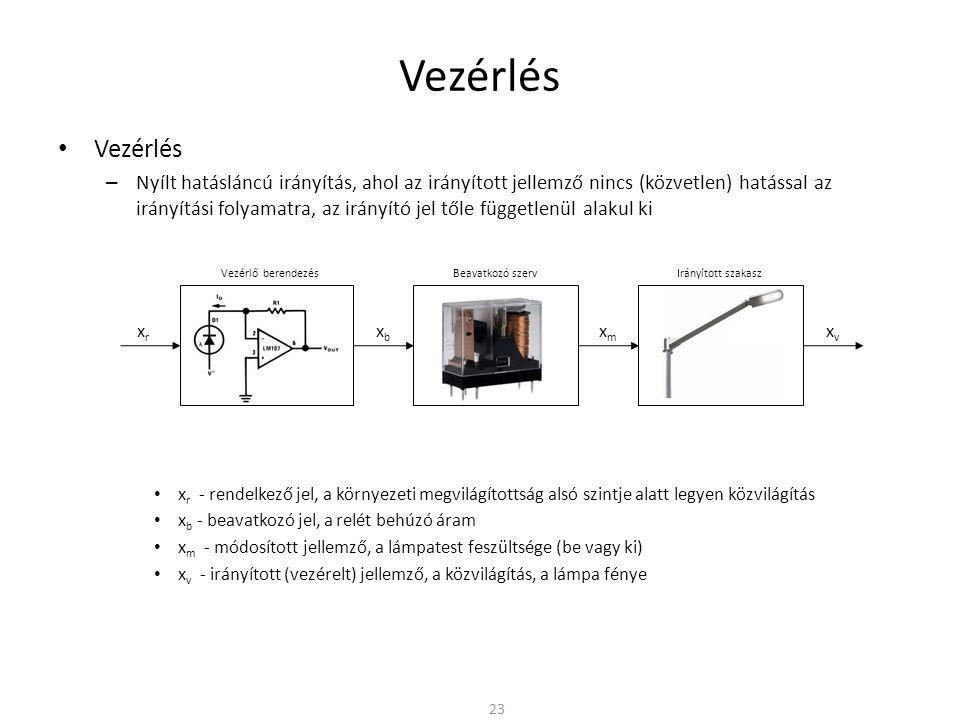 Vezérlés – Nyílt hatásláncú irányítás, ahol az irányított jellemző nincs (közvetlen) hatással az irányítási folyamatra, az irányító jel tőle függetlenül alakul ki x r - rendelkező jel, a környezeti megvilágítottság alsó szintje alatt legyen közvilágítás x b - beavatkozó jel, a relét behúzó áram x m - módosított jellemző, a lámpatest feszültsége (be vagy ki) x v - irányított (vezérelt) jellemző, a közvilágítás, a lámpa fénye 23 Vezérlő berendezés Irányított szakasz xrxr Beavatkozó szerv xbxb xmxm xvxv Vezérlő berendezésBeavatkozó szervIrányított szakasz