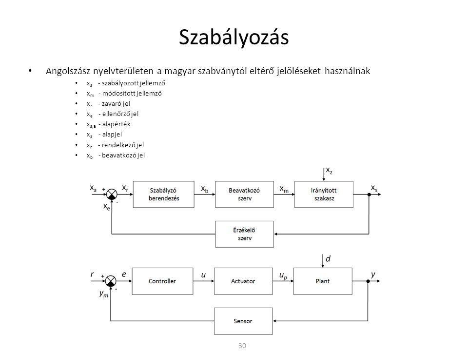 Szabályozás Angolszász nyelvterületen a magyar szabványtól eltérő jelöléseket használnak x s - szabályozott jellemzőy - plant output, controlled variable x m - módosított jellemzőu p - plant input, manipulated variable x z - zavaró jeld - disturbance x e - ellenőrző jely m - measured output, sensor output x s,a - alapértéky d - desired plant output x a - alapjelr - reference signal x r - rendelkező jele - indicated error x b - beavatkozó jelu - control signal, actuator input 30