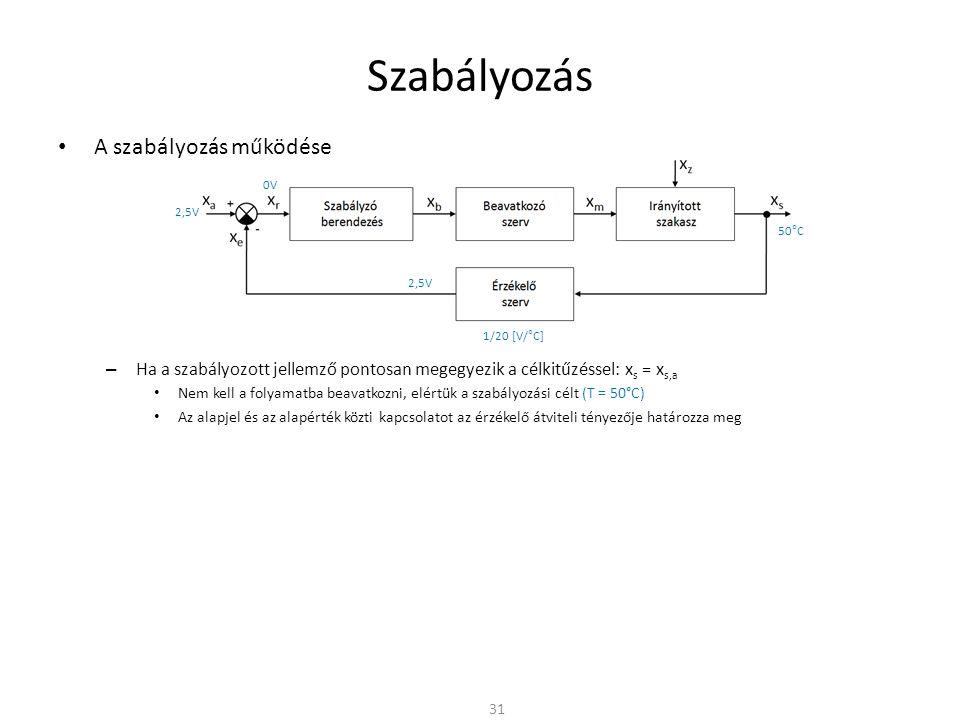Szabályozás A szabályozás működése – Ha a szabályozott jellemző pontosan megegyezik a célkitűzéssel: x s = x s,a Nem kell a folyamatba beavatkozni, elértük a szabályozási célt (T = 50°C) Az alapjel és az alapérték közti kapcsolatot az érzékelő átviteli tényezője határozza meg 31 1/20 [V/°C] 50°C 2,5V 0V