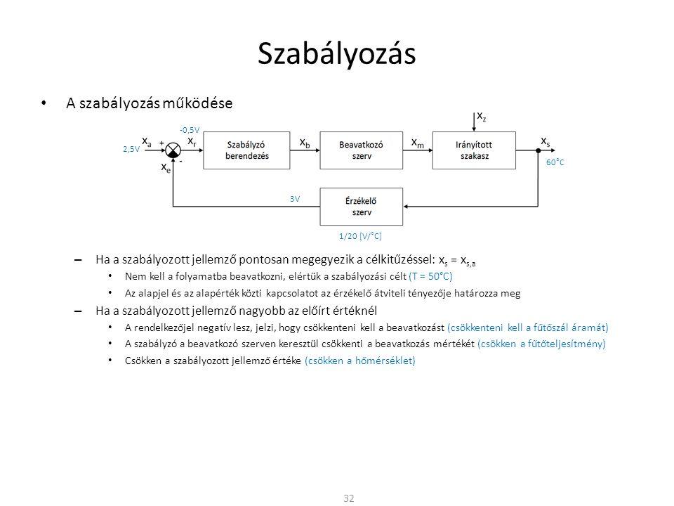 Szabályozás A szabályozás működése – Ha a szabályozott jellemző pontosan megegyezik a célkitűzéssel: x s = x s,a Nem kell a folyamatba beavatkozni, elértük a szabályozási célt (T = 50°C) Az alapjel és az alapérték közti kapcsolatot az érzékelő átviteli tényezője határozza meg – Ha a szabályozott jellemző nagyobb az előírt értéknél A rendelkezőjel negatív lesz, jelzi, hogy csökkenteni kell a beavatkozást (csökkenteni kell a fűtőszál áramát) A szabályzó a beavatkozó szerven keresztül csökkenti a beavatkozás mértékét (csökken a fűtőteljesítmény) Csökken a szabályozott jellemző értéke (csökken a hőmérséklet) 32 1/20 [V/°C] 60°C 3V 2,5V -0,5V