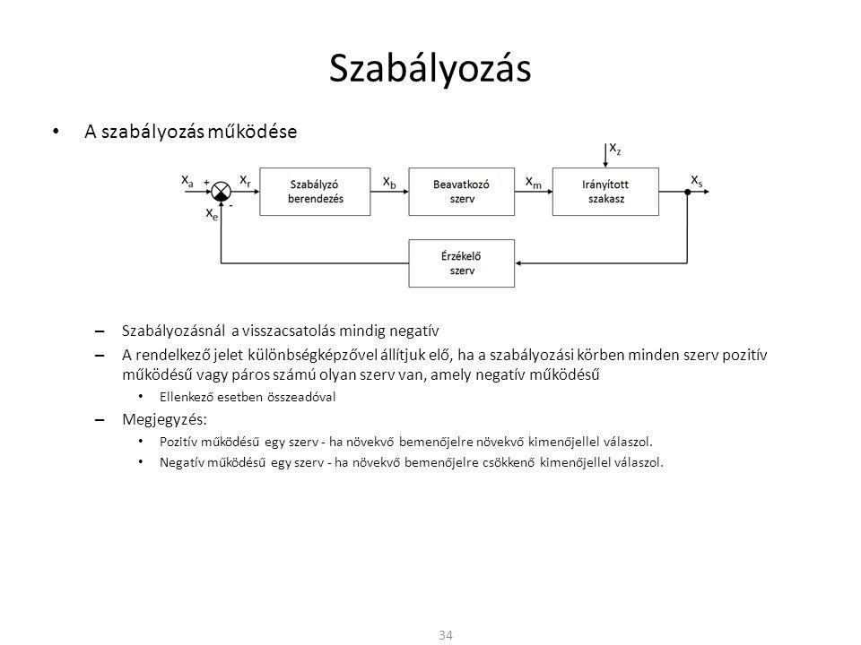 Szabályozás A szabályozás működése – Szabályozásnál a visszacsatolás mindig negatív – A rendelkező jelet különbségképzővel állítjuk elő, ha a szabályozási körben minden szerv pozitív működésű vagy páros számú olyan szerv van, amely negatív működésű Ellenkező esetben összeadóval – Megjegyzés: Pozitív működésű egy szerv - ha növekvő bemenőjelre növekvő kimenőjellel válaszol.