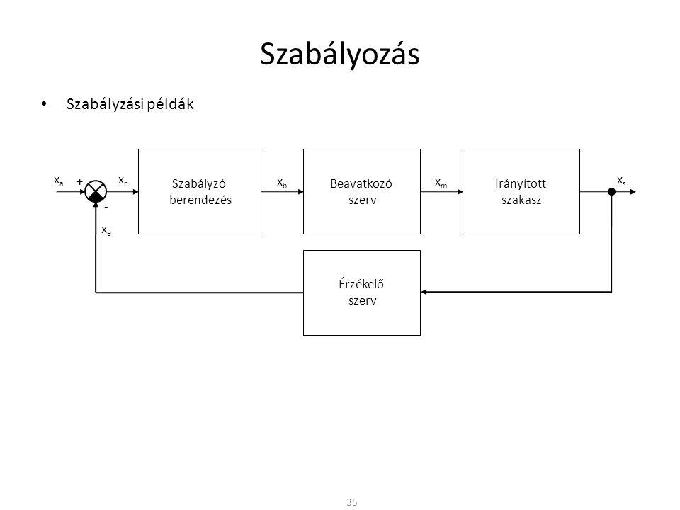 Szabályzási példák Szabályozás 35 Szabályzó berendezés Irányított szakasz xrxr Beavatkozó szerv xbxb xmxm xsxs Érzékelő szerv + - xaxa xexe