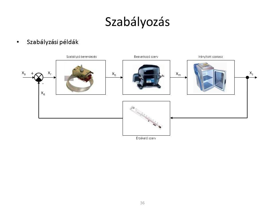 Szabályozás 36 Szabályzó berendezés Irányított szakasz xrxr Beavatkozó szerv xbxb xmxm xsxs Érzékelő szerv + - xaxa xexe Szabályzási példák Szabályzó