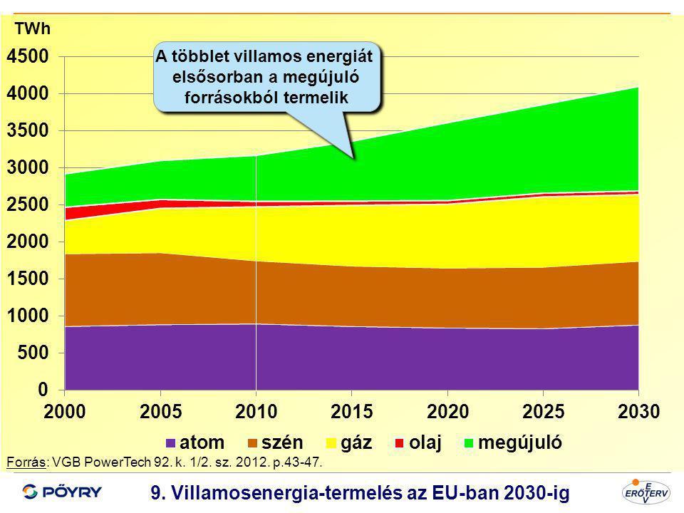 Dátum 10 9. Villamosenergia-termelés az EU-ban 2030-ig Forrás: VGB PowerTech 92. k. 1/2. sz. 2012. p.43-47. TWh A többlet villamos energiát elsősorban