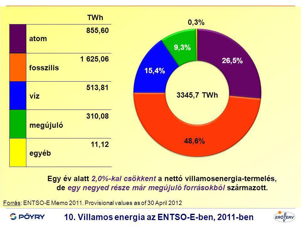 Dátum 11 10. Villamos energia az ENTSO-E-ben, 2011-ben Forrás: ENTSO-E Memo 2011. Provisional values as of 30 April 2012 atom fosszilis víz megújuló e