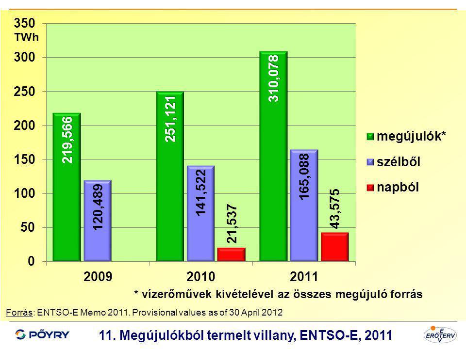 Dátum 12 11. Megújulókból termelt villany, ENTSO-E, 2011 Forrás: ENTSO-E Memo 2011. Provisional values as of 30 April 2012 * vízerőművek kivételével a