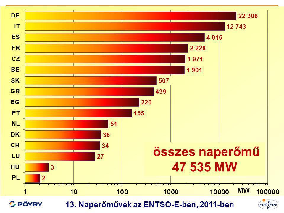 Dátum 14 13. Naperőművek az ENTSO-E-ben, 2011-ben MW összes naperőmű 47 535 MW