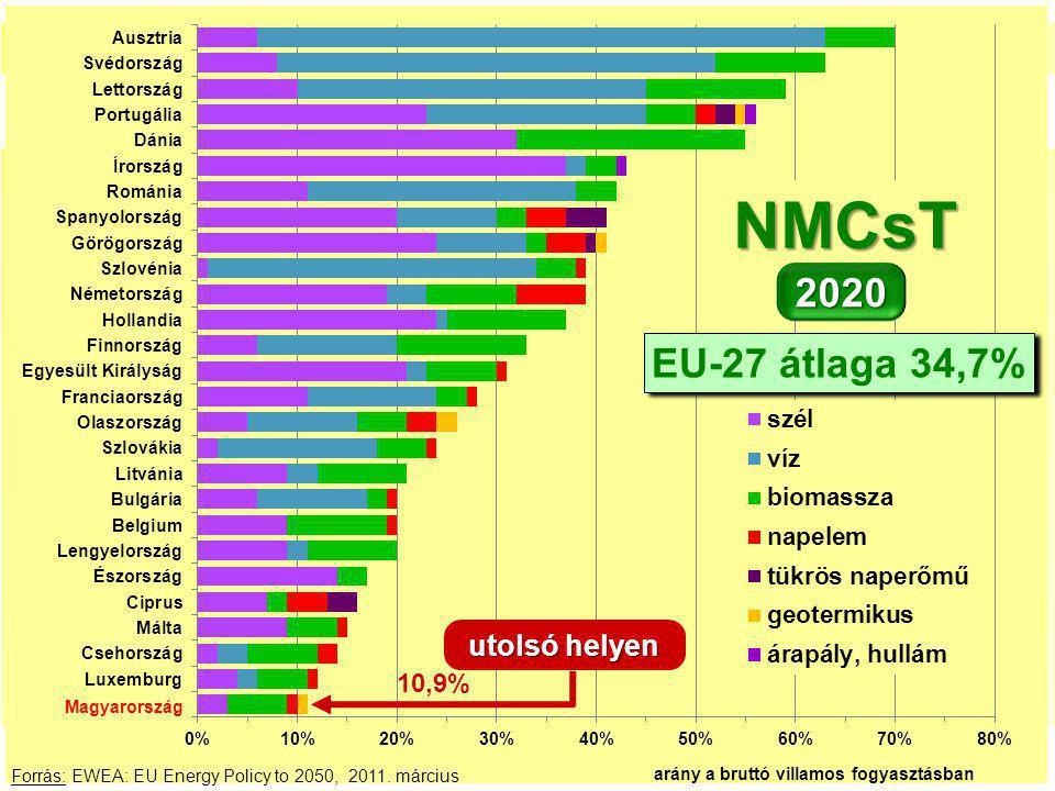 Dátum 16 27. Az importszaldó-arány havi változása Forrás: EWEA: EU Energy Policy to 2050, 2011. március NMCsT 2020 EU-27 átlaga 34,7% utolsó helyen Ma
