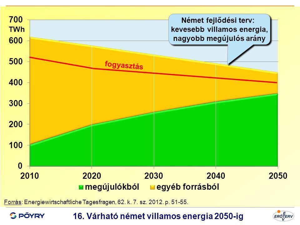 Dátum 17 16. Várható német villamos energia 2050-ig Forrás: Energiewirtschaftliche Tagesfragen, 62. k. 7. sz. 2012. p. 51-55. TWh fogyasztás Német fej