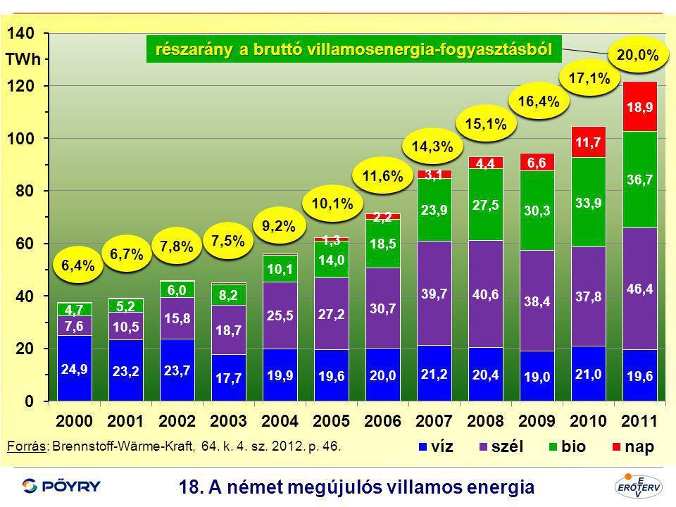 Dátum 19 18. A német megújulós villamos energia Forrás: Brennstoff-Wärme-Kraft, 64. k. 4. sz. 2012. p. 46. 6,4% 6,7% 7,8% 7,5% 9,2% 10,1% 11,6% 14,3%