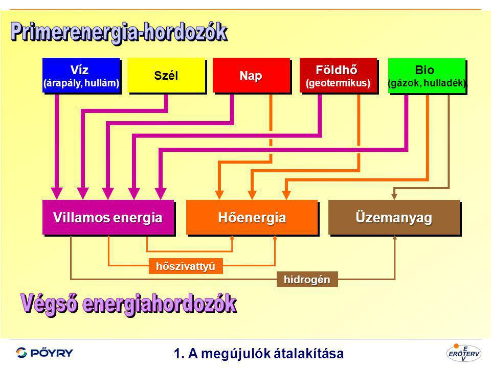 Dátum 2 1. A megújulók átalakítása Villamos energia HőenergiaHőenergiaÜzemanyagÜzemanyag Víz (árapály, hullám)Víz Szél NapNap hőszivattyú hidrogén Föl