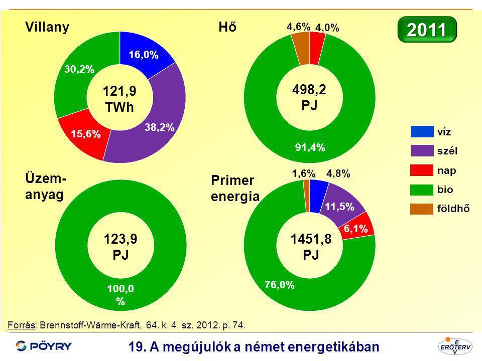 Dátum 20 19. A megújulók a német energetikában Forrás: Brennstoff-Wärme-Kraft, 64. k. 4. sz. 2012. p. 74. víz szél nap bio földhő VillanyHő Üzem- anya