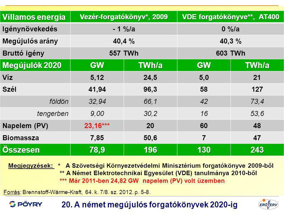 Dátum 21 20. A német megújulós forgatókönyvek 2020-ig Forrás: Brennstoff-Wärme-Kraft, 64. k. 7/8. sz. 2012. p. 5-8. Villamos energia Vezér-forgatóköny