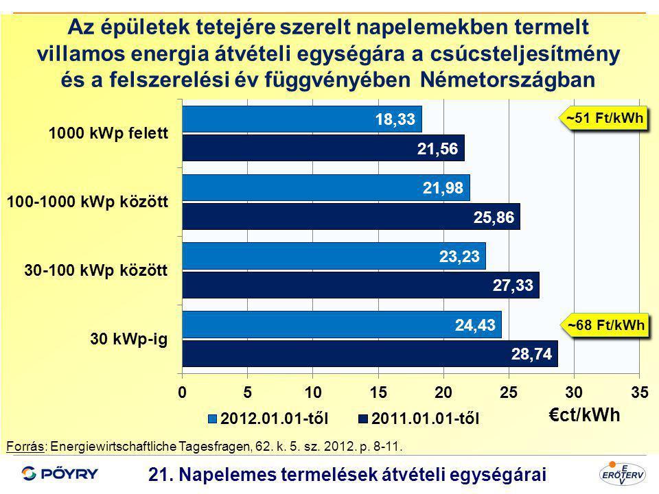 Dátum 22 21. Napelemes termelések átvételi egységárai Forrás: Energiewirtschaftliche Tagesfragen, 62. k. 5. sz. 2012. p. 8-11. Az épületek tetejére sz