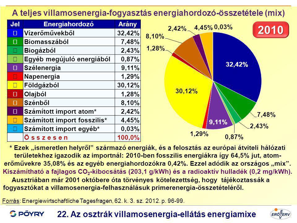 Dátum 23 22. Az osztrák villamosenergia-ellátás energiamixe Forrás: Energiewirtschaftliche Tagesfragen, 62. k. 3. sz. 2012. p. 96-99. JelEnergiahordoz