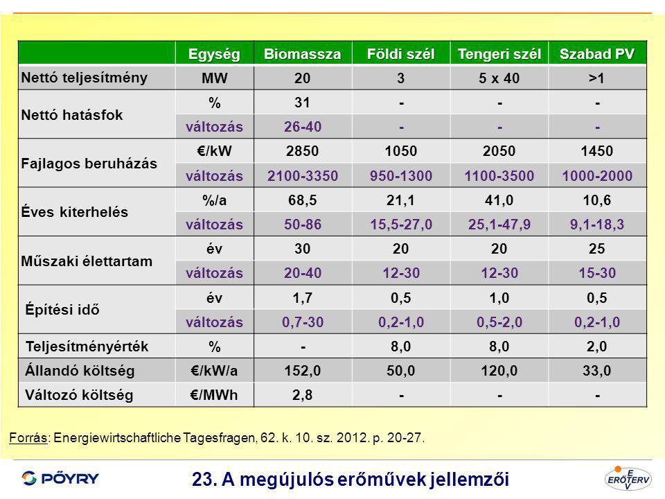 Dátum 24 23. A megújulós erőművek jellemzői Forrás: Energiewirtschaftliche Tagesfragen, 62. k. 10. sz. 2012. p. 20-27.EgységBiomassza Földi szél Tenge