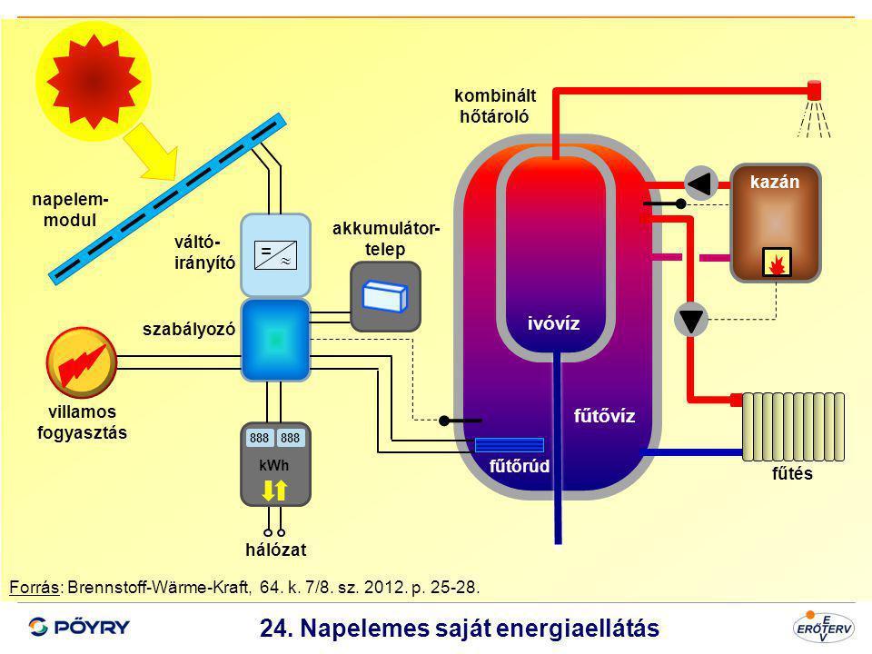 Dátum 25 24. Napelemes saját energiaellátás Forrás: Brennstoff-Wärme-Kraft, 64. k. 7/8. sz. 2012. p. 25-28. 888 kWh =  napelem- modul váltó- irányító