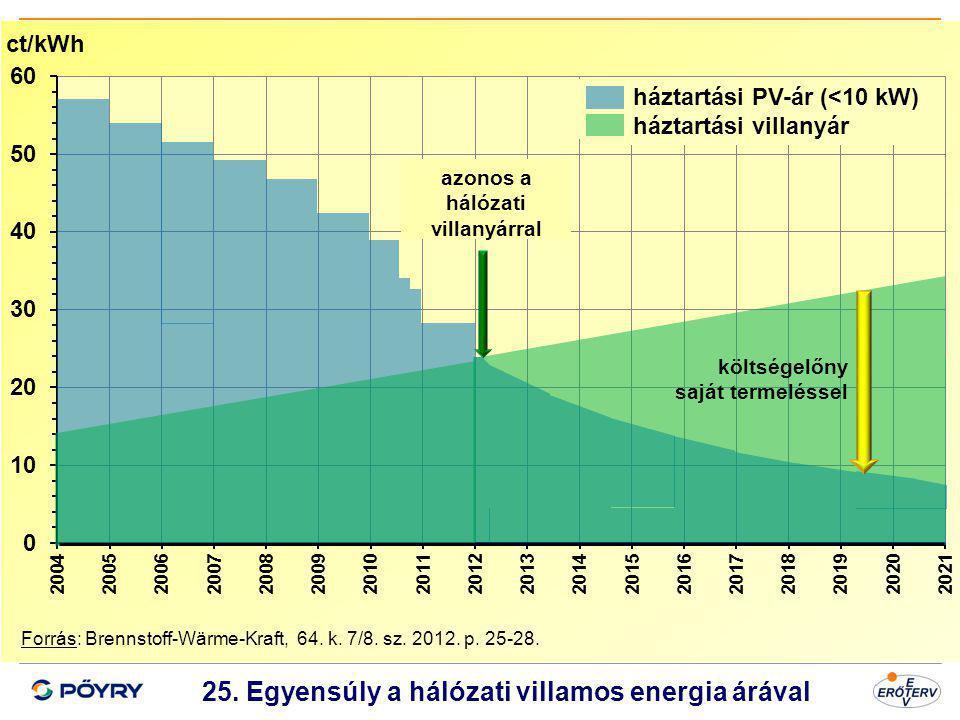 Dátum 26 25. Egyensúly a hálózati villamos energia árával Forrás: Brennstoff-Wärme-Kraft, 64. k. 7/8. sz. 2012. p. 25-28. ct/kWh háztartási PV-ár (<10