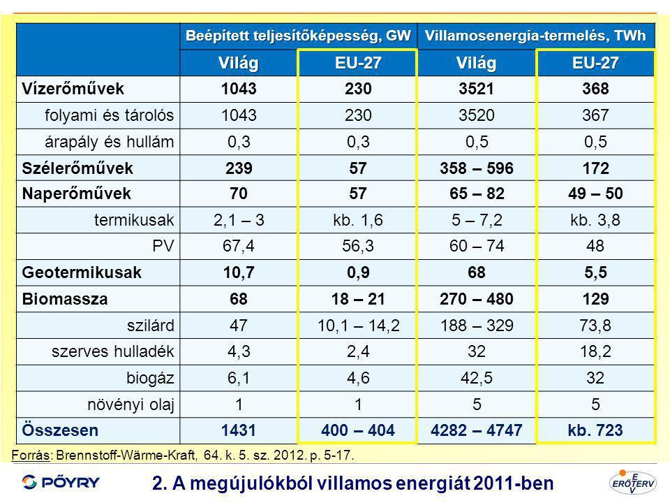Dátum 3 2. A megújulókból villamos energiát 2011-ben Forrás: Brennstoff-Wärme-Kraft, 64. k. 5. sz. 2012. p. 5-17. Beépített teljesítőképesség, GW Vill