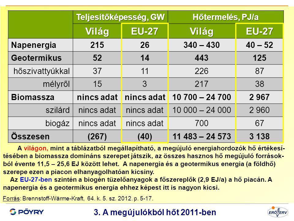 Dátum 4 3. A megújulókból hőt 2011-ben Forrás: Brennstoff-Wärme-Kraft, 64. k. 5. sz. 2012. p. 5-17. Teljesítőképesség, GW Hőtermelés, PJ/a VilágEU-27V